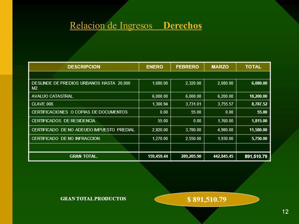 12 DESCRIPCIONENEROFEBREROMARZOTOTAL DESLINDE DE PREDIOS URBANOS HASTA 20,000 M2. 1,680.002,320.002,080.006,080.00 AVALUO CATASTRAL.6,000.00 6,200.001