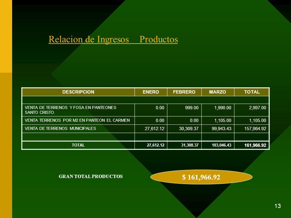 13 $ 161,966.92 GRAN TOTAL PRODUCTOS Relacion de Ingresos Productos DESCRIPCIONENEROFEBREROMARZOTOTAL VENTA DE TERRENOS Y FOSA EN PANTEONES SANTO CRIS
