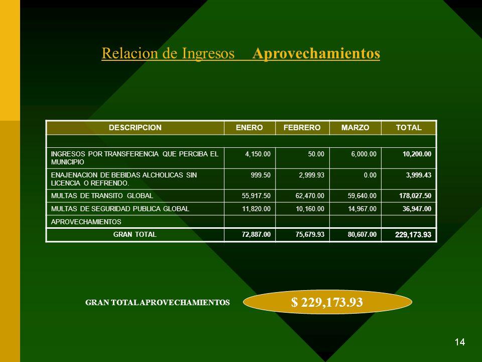 14 Relacion de Ingresos Aprovechamientos DESCRIPCIONENEROFEBREROMARZOTOTAL INGRESOS POR TRANSFERENCIA QUE PERCIBA EL MUNICIPIO 4,150.0050.006,000.0010