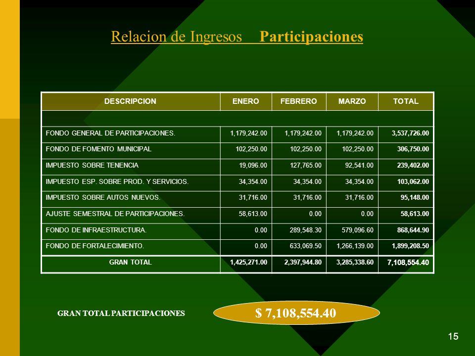 15 Relacion de Ingresos Participaciones DESCRIPCIONENEROFEBREROMARZOTOTAL FONDO GENERAL DE PARTICIPACIONES.1,179,242.00 3,537,726.00 FONDO DE FOMENTO