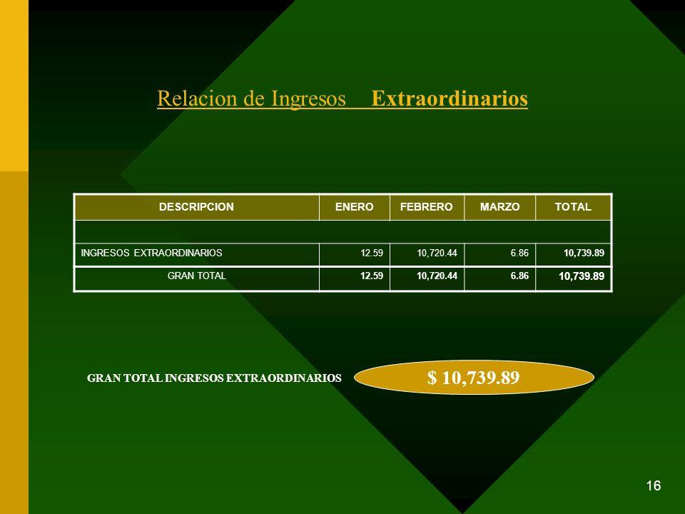 16 Relacion de Ingresos Extraordinarios DESCRIPCIONENEROFEBREROMARZOTOTAL INGRESOS EXTRAORDINARIOS12.5910,720.446.8610,739.89 GRAN TOTAL12.5910,720.44