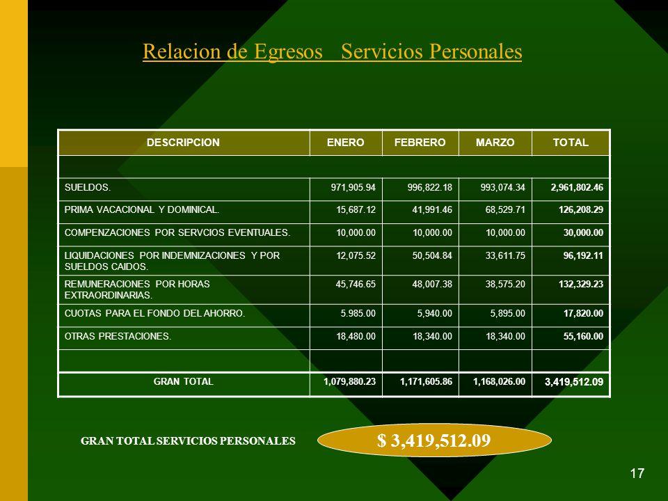17 Relacion de Egresos Servicios Personales DESCRIPCIONENEROFEBREROMARZOTOTAL SUELDOS.971,905.94996,822.18993,074.342,961,802.46 PRIMA VACACIONAL Y DO