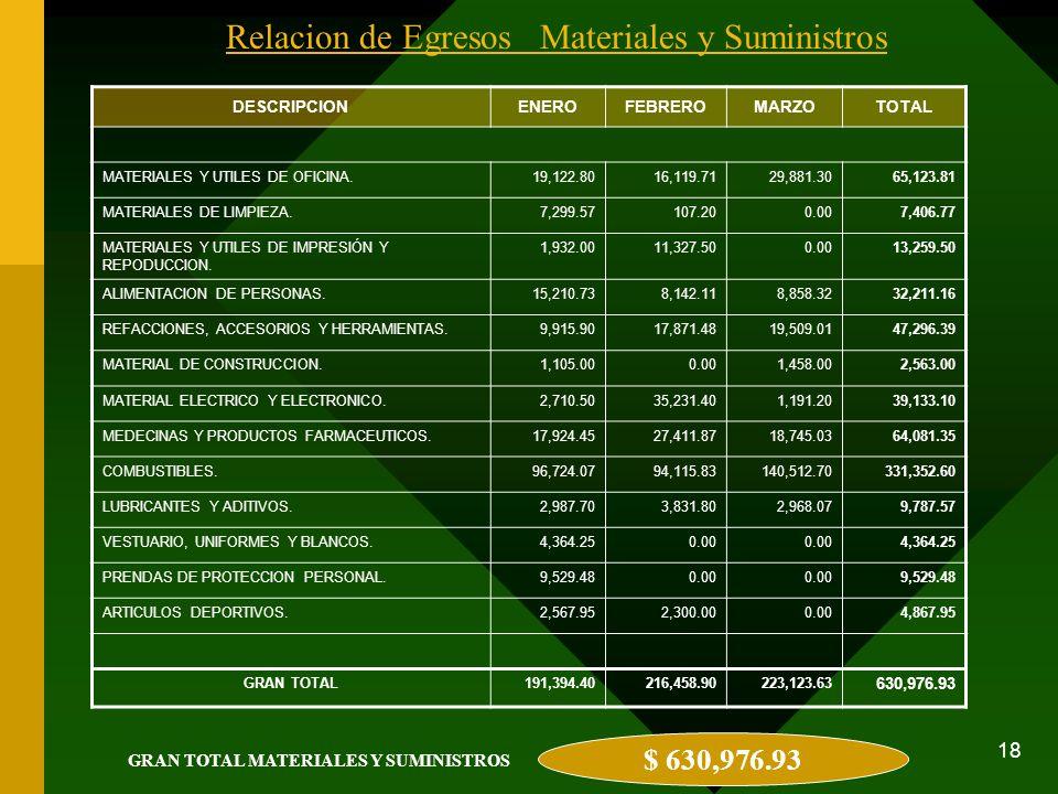 18 Relacion de Egresos Materiales y Suministros DESCRIPCIONENEROFEBREROMARZOTOTAL MATERIALES Y UTILES DE OFICINA.19,122.8016,119.7129,881.3065,123.81