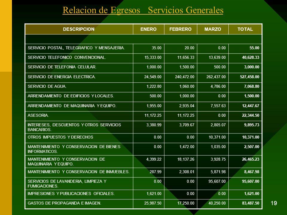 19 Relacion de Egresos Servicios Generales DESCRIPCIONENEROFEBREROMARZOTOTAL SERVICIO POSTAL, TELEGRAFICO Y MENSAJERIA.35.0020.000.0055.00 SERVICIO TE