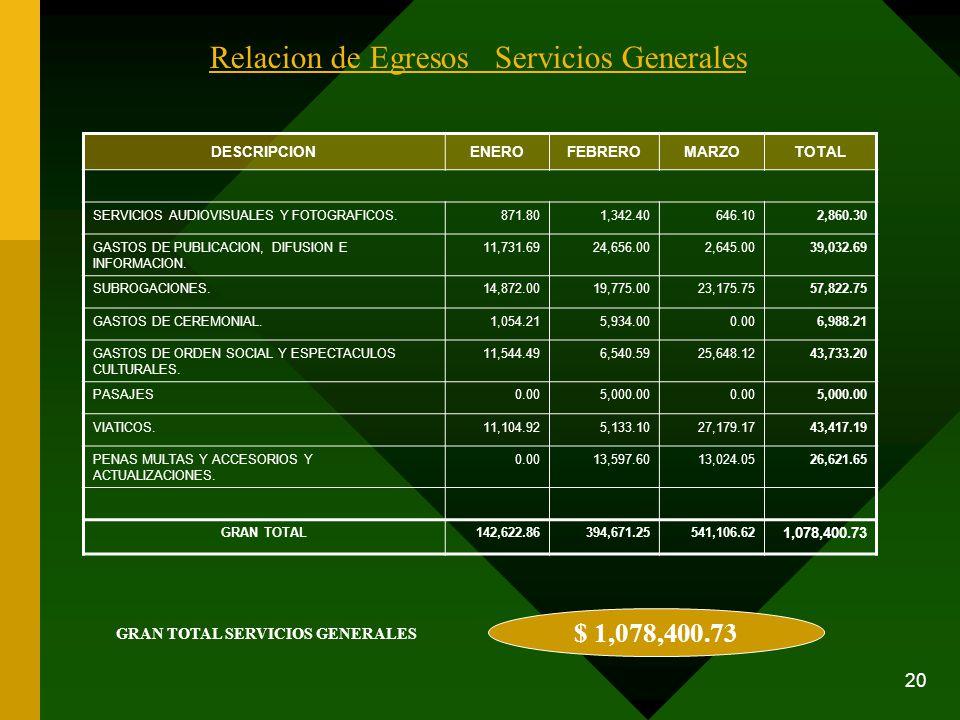 20 Relacion de Egresos Servicios Generales DESCRIPCIONENEROFEBREROMARZOTOTAL SERVICIOS AUDIOVISUALES Y FOTOGRAFICOS.871.801,342.40646.102,860.30 GASTO