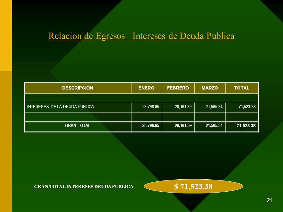 21 Relacion de Egresos Intereses de Deuda Publica DESCRIPCIONENEROFEBREROMARZOTOTAL INTERESES DE LA DEUDA PUBLICA23,796.6526,161.3921,565.3471,523.38
