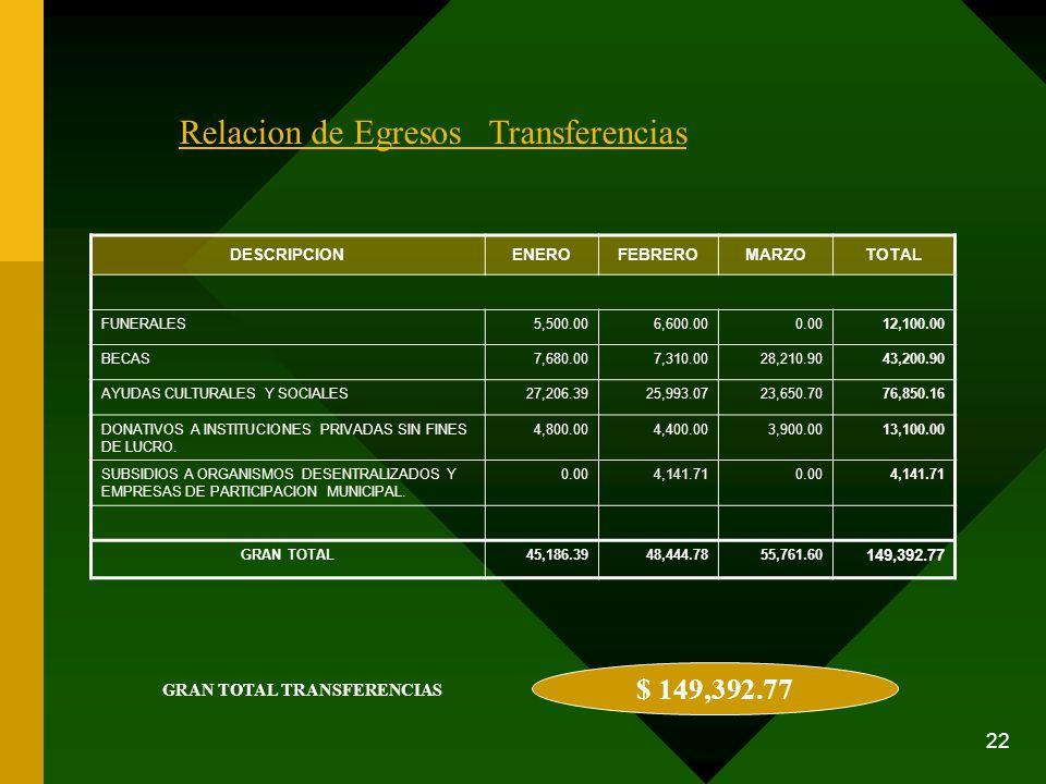 22 Relacion de Egresos Transferencias DESCRIPCIONENEROFEBREROMARZOTOTAL FUNERALES5,500.006,600.000.0012,100.00 BECAS7,680.007,310.0028,210.9043,200.90