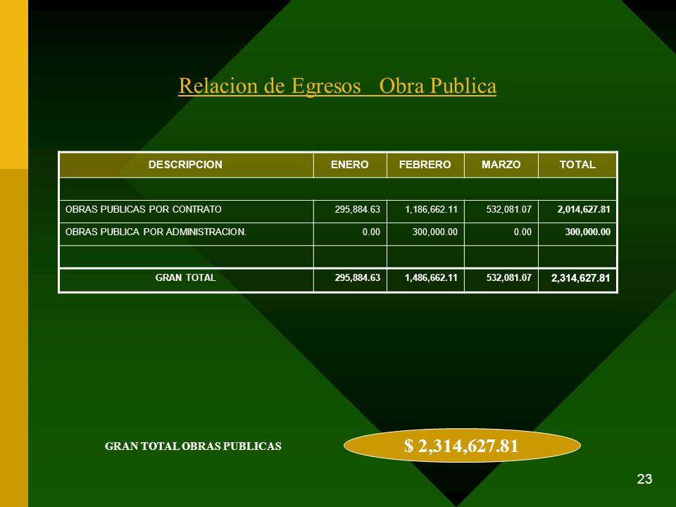 23 Relacion de Egresos Obra Publica DESCRIPCIONENEROFEBREROMARZOTOTAL OBRAS PUBLICAS POR CONTRATO295,884.631,186,662.11532,081.072,014,627.81 OBRAS PU
