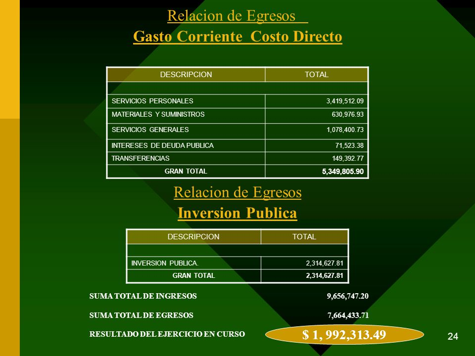 24 Relacion de Egresos Gasto Corriente Costo Directo $ 1, 992,313.49 SUMA TOTAL DE INGRESOS 9,656,747.20 SUMA TOTAL DE EGRESOS 7,664,433.71 RESULTADO