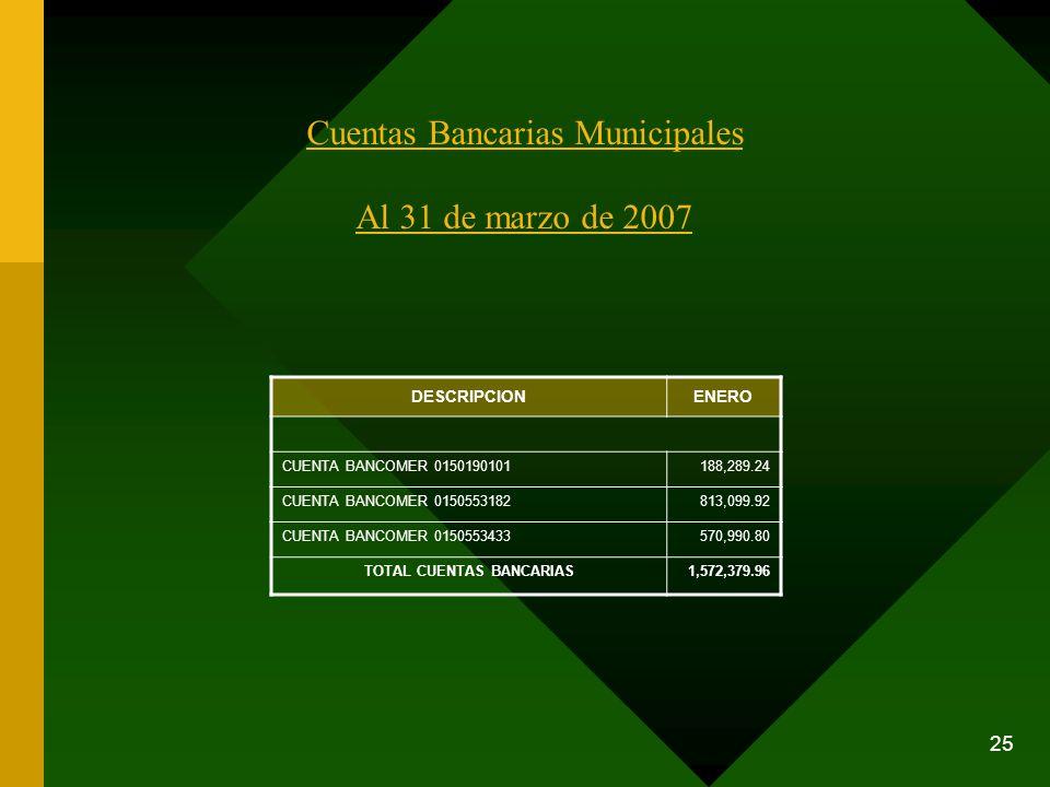 25 Cuentas Bancarias Municipales Al 31 de marzo de 2007 DESCRIPCIONENERO CUENTA BANCOMER 0150190101188,289.24 CUENTA BANCOMER 0150553182813,099.92 CUE