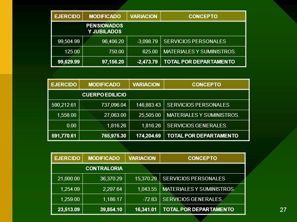 27 EJERCIDOMODIFICADOVARIACIONCONCEPTO CUERPO EDILICIO 590,212.61737,096.04146,883.43SERVICIOS PERSONALES 1,558.0027,063.0025,505.00MATERIALES Y SUMIN