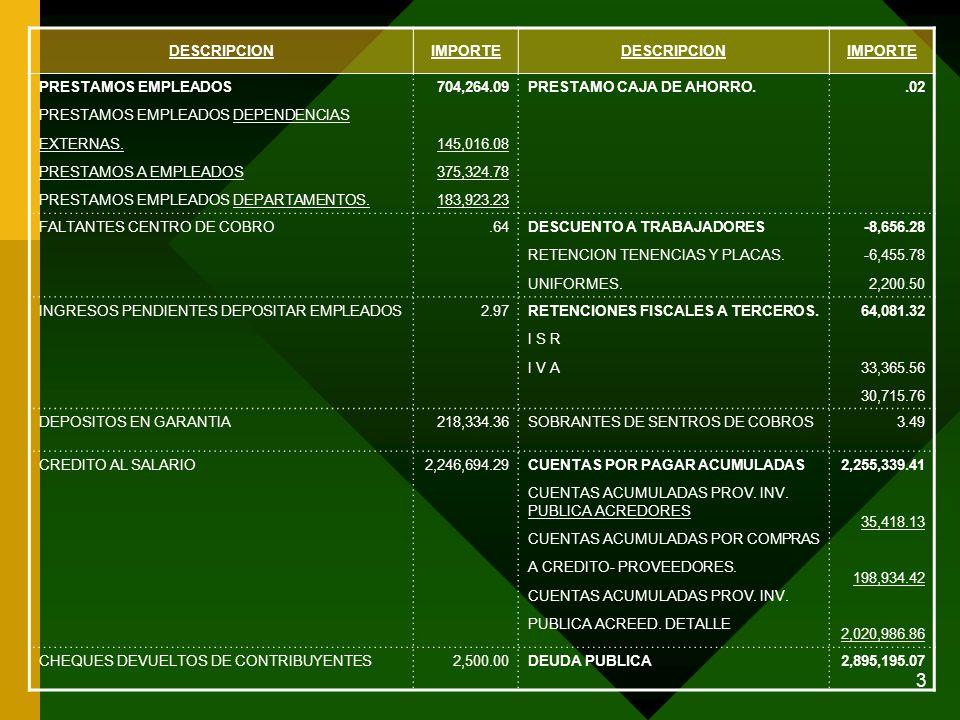4 DESCRIPCIONIMPORTEDESCRIPCIONIMPORTE ACTIVO FIJO6,222,956.87HACIENDA PUBLICA RESULTADOS RESULTADO DEL EJERCICIO EN CURSO.