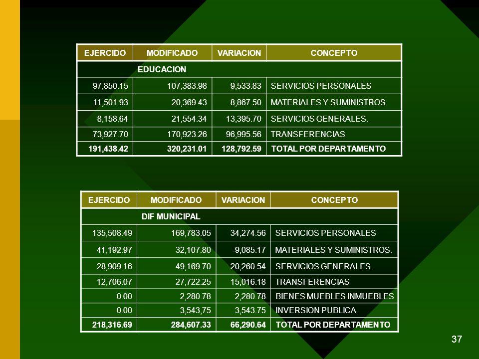 37 EJERCIDOMODIFICADOVARIACIONCONCEPTO EDUCACION 97,850.15107,383.989,533.83SERVICIOS PERSONALES 11,501.9320,369.438,867.50MATERIALES Y SUMINISTROS. 8
