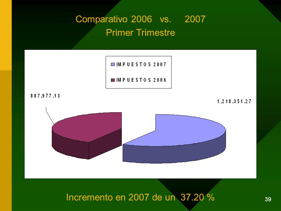 39 Comparativo 2006 vs. 2007 Primer Trimestre Incremento en 2007 de un 37.20 %