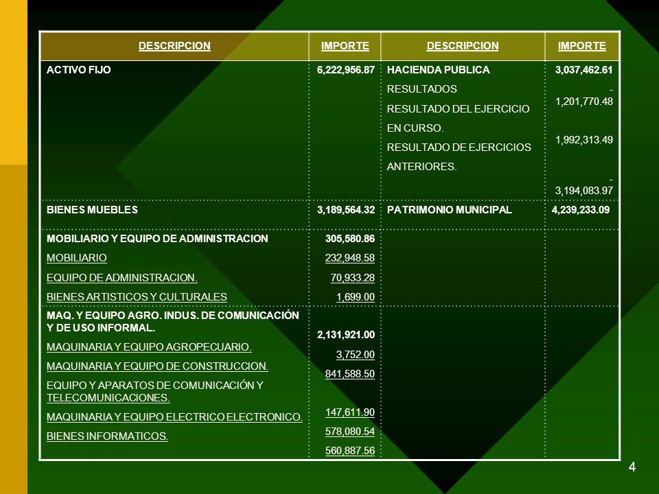 5 DESCRIPCIONIMPORTEDESCRIPCIONIMPORTE VEHICULOS Y EQUIPO TERRESTRE VEHICULOS OTROS EQUIPOS 719,890.80 667,340.80 52,550.00 EQUIPO MEDICO Y DE LABORATORIO10,880.89 HERRAMIENTAS Y REFACCIONES MAQUINAS Y HERRAMIENTAS.