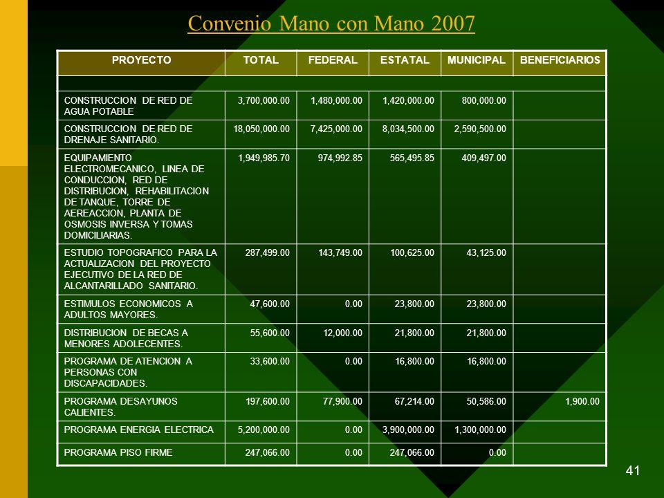 41 Convenio Mano con Mano 2007 PROYECTOTOTALFEDERALESTATALMUNICIPALBENEFICIARIOS CONSTRUCCION DE RED DE AGUA POTABLE 3,700,000.001,480,000.001,420,000