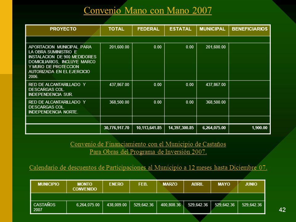 42 Convenio Mano con Mano 2007 PROYECTOTOTALFEDERALESTATALMUNICIPALBENEFICIARIOS APORTACION MUNICIPAL PARA LA OBRA SUMINISTRO E INSTALACION DE 900 MED