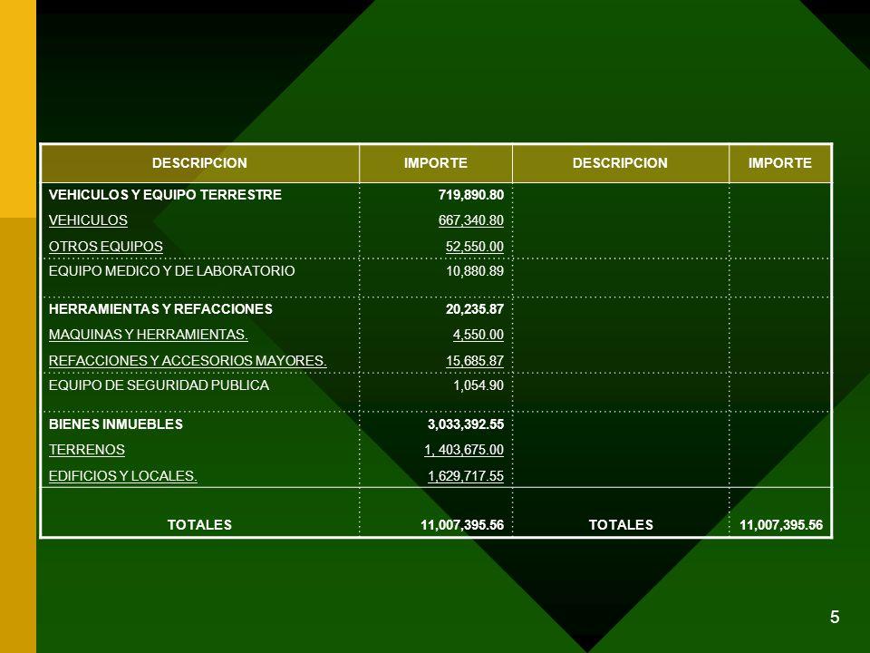 5 DESCRIPCIONIMPORTEDESCRIPCIONIMPORTE VEHICULOS Y EQUIPO TERRESTRE VEHICULOS OTROS EQUIPOS 719,890.80 667,340.80 52,550.00 EQUIPO MEDICO Y DE LABORAT