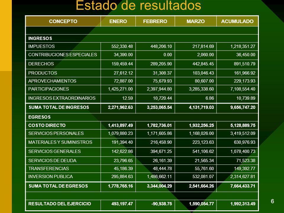 6 Estado de resultados CONCEPTOENEROFEBREROMARZOACUMULADO INGRESOS IMPUESTOS552,330.48448,206.10217,814.691,218,351.27 CONTRIBUCIONES ESPECIALES34,390