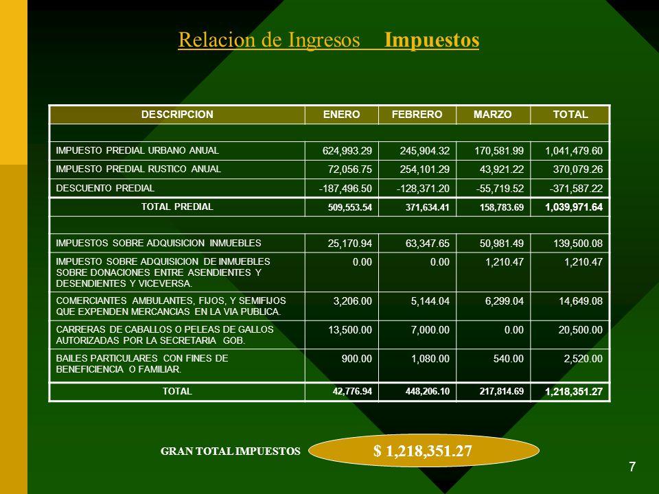 7 Relacion de Ingresos Impuestos DESCRIPCIONENEROFEBREROMARZOTOTAL IMPUESTO PREDIAL URBANO ANUAL 624,993.29245,904.32170,581.991,041,479.60 IMPUESTO P