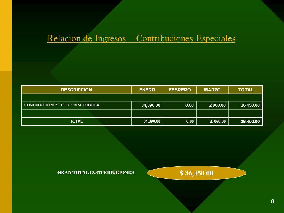 8 $ 36,450.00 GRAN TOTAL CONTRIBUCIONES Relacion de Ingresos Contribuciones Especiales DESCRIPCIONENEROFEBREROMARZOTOTAL CONTRIBUCIONES POR OBRA PUBLI
