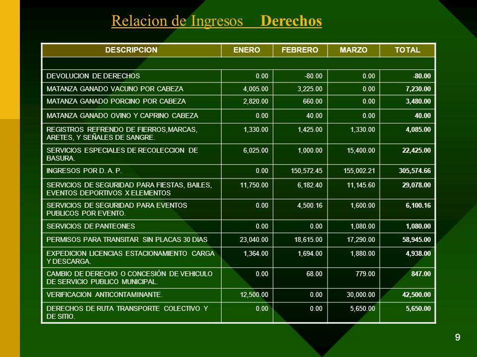 9 DESCRIPCIONENEROFEBREROMARZOTOTAL DEVOLUCION DE DERECHOS0.00-80.000.00-80.00 MATANZA GANADO VACUNO POR CABEZA4,005.003,225.000.007,230.00 MATANZA GA