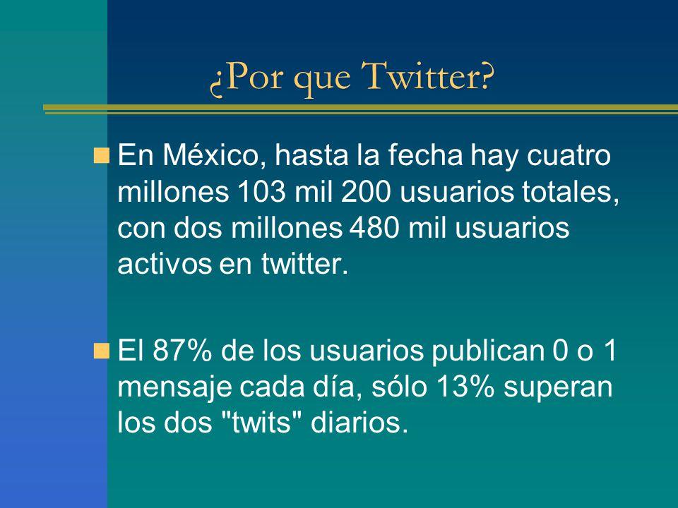 ¿Por que Twitter? En México, hasta la fecha hay cuatro millones 103 mil 200 usuarios totales, con dos millones 480 mil usuarios activos en twitter. El