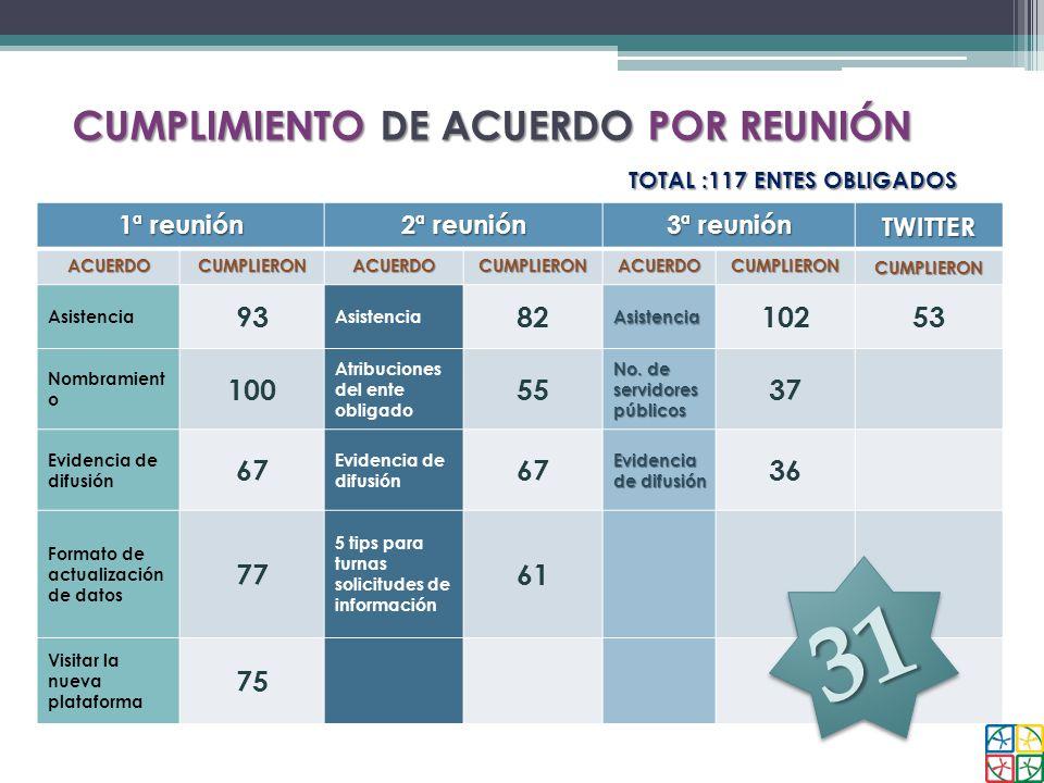 CUMPLIMIENTO DE ACUERDO POR REUNIÓN TOTAL :117 ENTES OBLIGADOS 1ª reunión 2ª reunión 3ª reunión TWITTERACUERDOCUMPLIERONACUERDOCUMPLIERONACUERDOCUMPLI