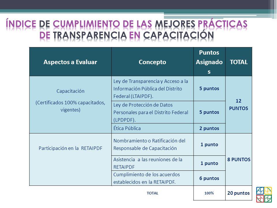 Aspectos a EvaluarConcepto Puntos Asignado s TOTAL Capacitación (Certificados 100% capacitados, vigentes) Ley de Transparencia y Acceso a la Informaci