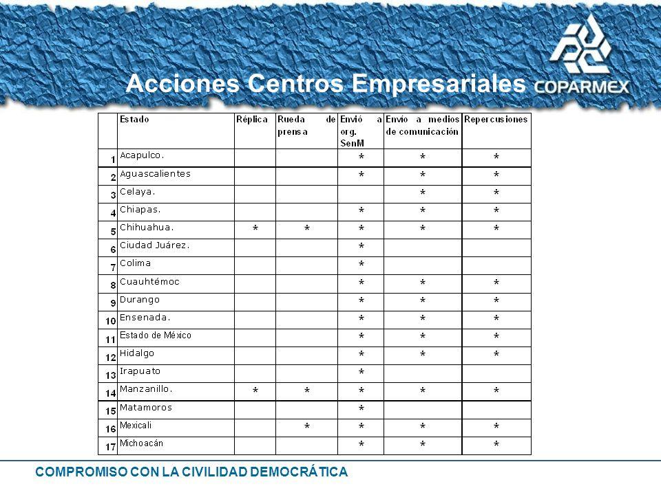 Acciones Centros Empresariales