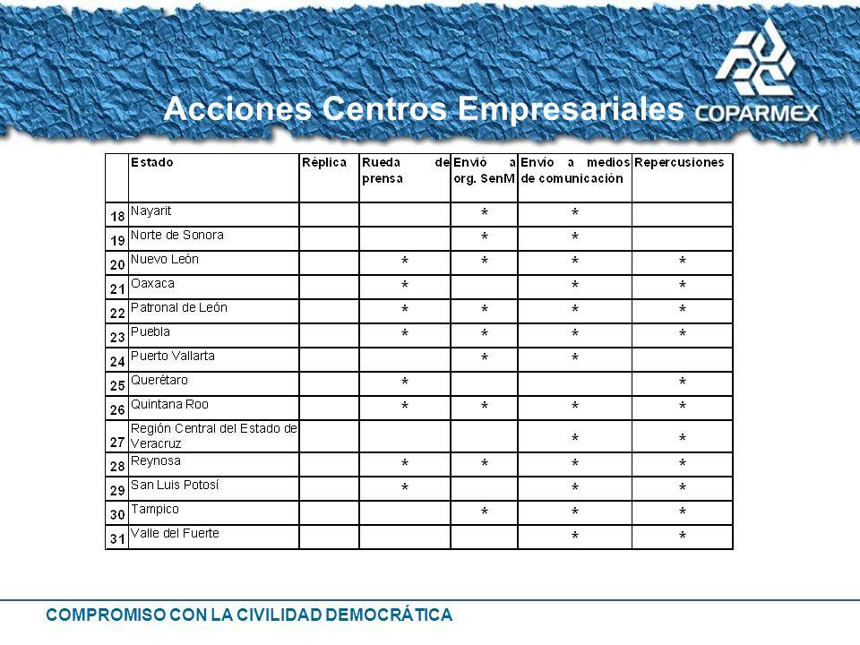 COMPROMISO CON LA CIVILIDAD DEMOCRÁTICA Acciones Centros Empresariales
