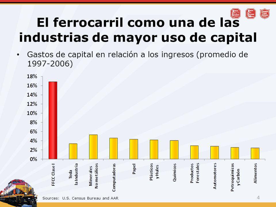 Gastos de capital en relación a los ingresos (promedio de 1997-2006) El ferrocarril como una de las industrias de mayor uso de capital 4 Sources: U.S.