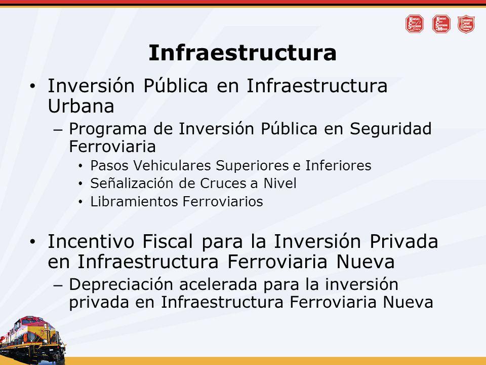Infraestructura Inversión Pública en Infraestructura Urbana – Programa de Inversión Pública en Seguridad Ferroviaria Pasos Vehiculares Superiores e In