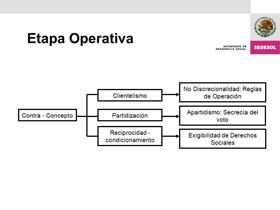 Etapa Operativa No Discrecionalidad: Reglas de Operación Contra - Concepto Clientelismo Partidización Reciprocidad - condicionamiento Apartidismo: Sec