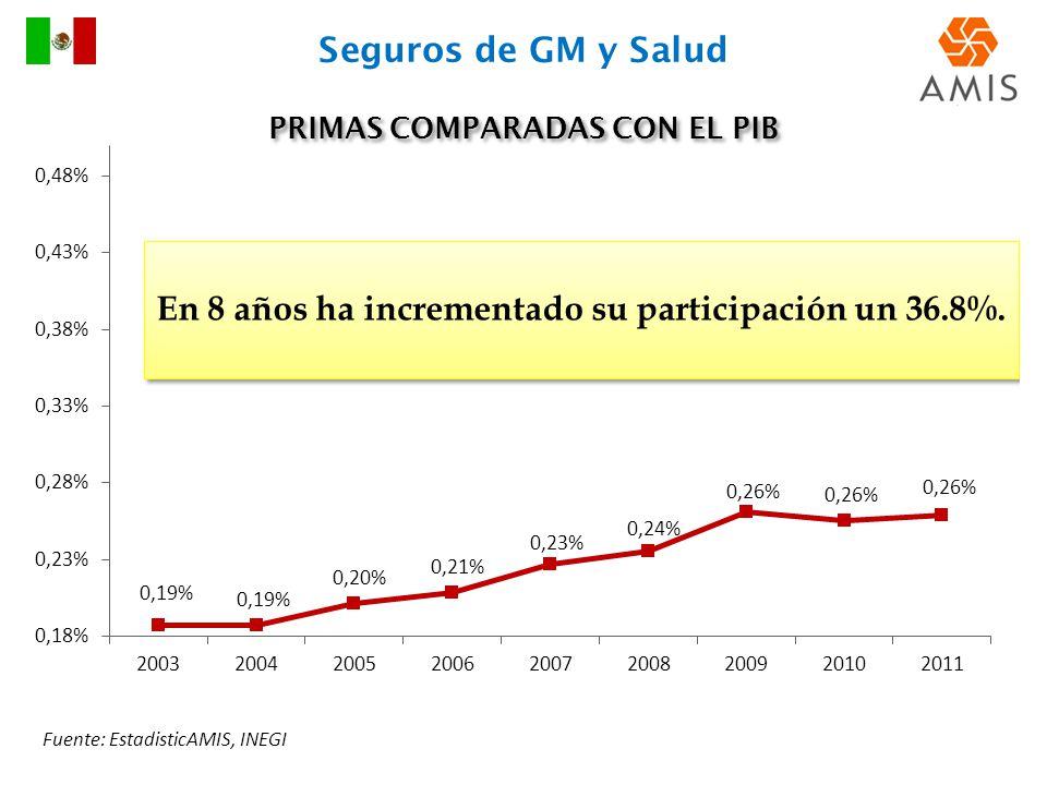 PRIMAS COMPARADAS CON EL PIB Fuente: EstadisticAMIS, INEGI Seguros de GM y Salud