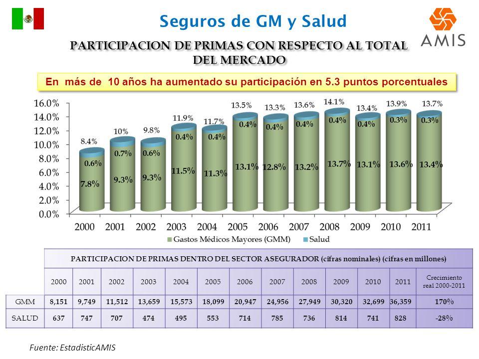 PARTICIPACION DE PRIMAS DENTRO DEL SECTOR ASEGURADOR (cifras nominales) (cifras en millones) 200020012002200320042005200620072008200920102011 Crecimie
