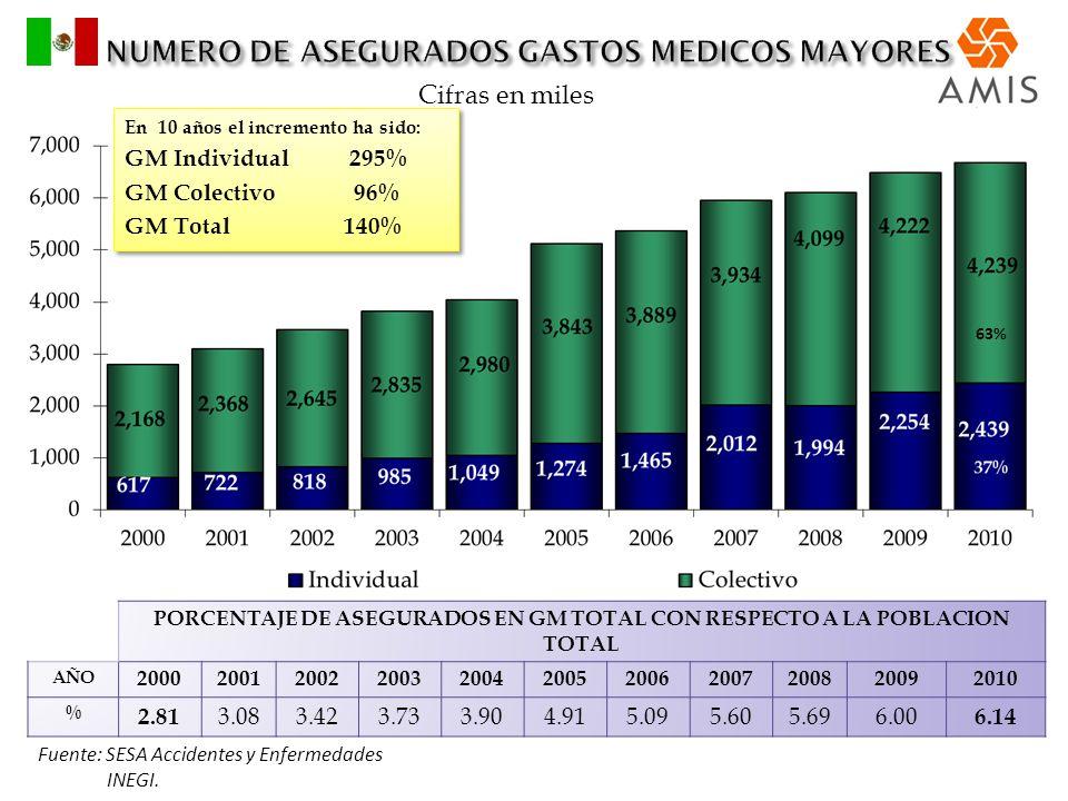 PORCENTAJE DE ASEGURADOS EN GM TOTAL CON RESPECTO A LA POBLACION TOTAL AÑO 20002001200220032004200520062007200820092010 % 2.81 3.083.423.733.904.915.0