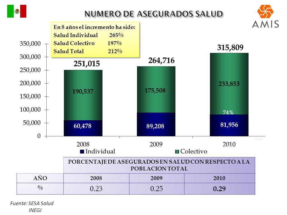 74% 26% PORCENTAJE DE ASEGURADOS EN SALUD CON RESPECTO A LA POBLACION TOTAL AÑO200820092010 % 0.230.25 0.29 En 8 años el incremento ha sido: Salud Ind