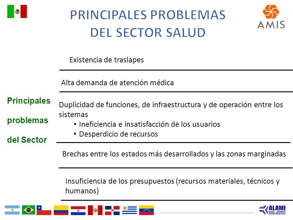 Alta demanda de atención médica Duplicidad de funciones, de infraestructura y de operación entre los sistemas Ineficiencia e insatisfacción de los usu