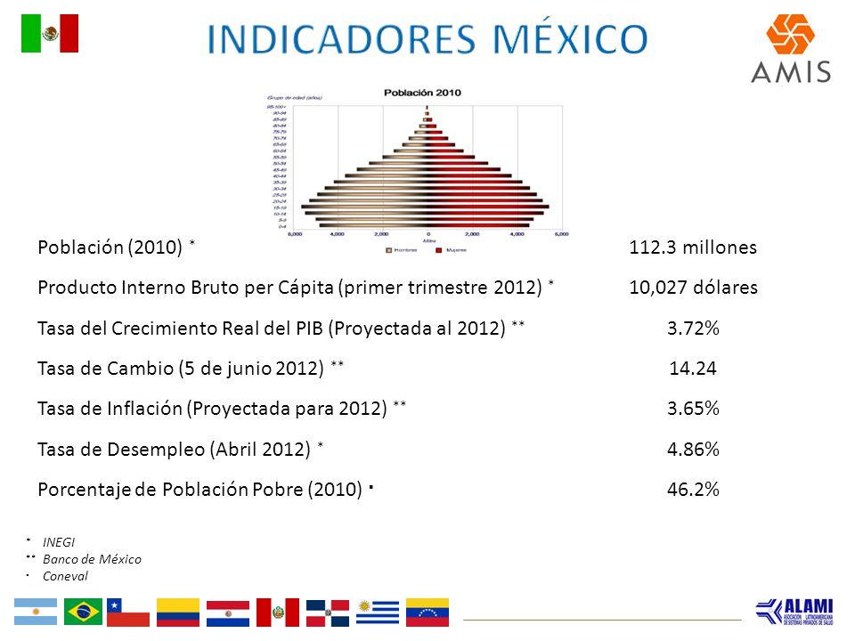 Población (2010) * 112.3 millones Producto Interno Bruto per Cápita (primer trimestre 2012) * 10,027 dólares Tasa del Crecimiento Real del PIB (Proyec