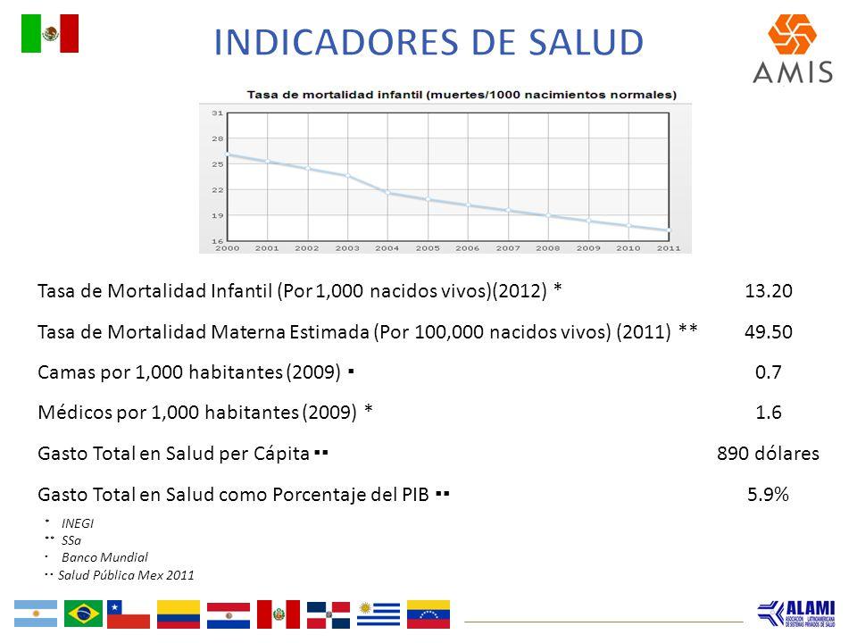 Tasa de Mortalidad Infantil (Por 1,000 nacidos vivos)(2012) *13.20 Tasa de Mortalidad Materna Estimada (Por 100,000 nacidos vivos) (2011) **49.50 Cama
