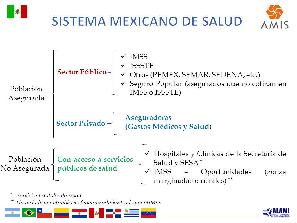Población Asegurada Población No Asegurada IMSS ISSSTE Otros (PEMEX, SEMAR, SEDENA, etc.) Seguro Popular (asegurados que no cotizan en IMSS o ISSSTE)