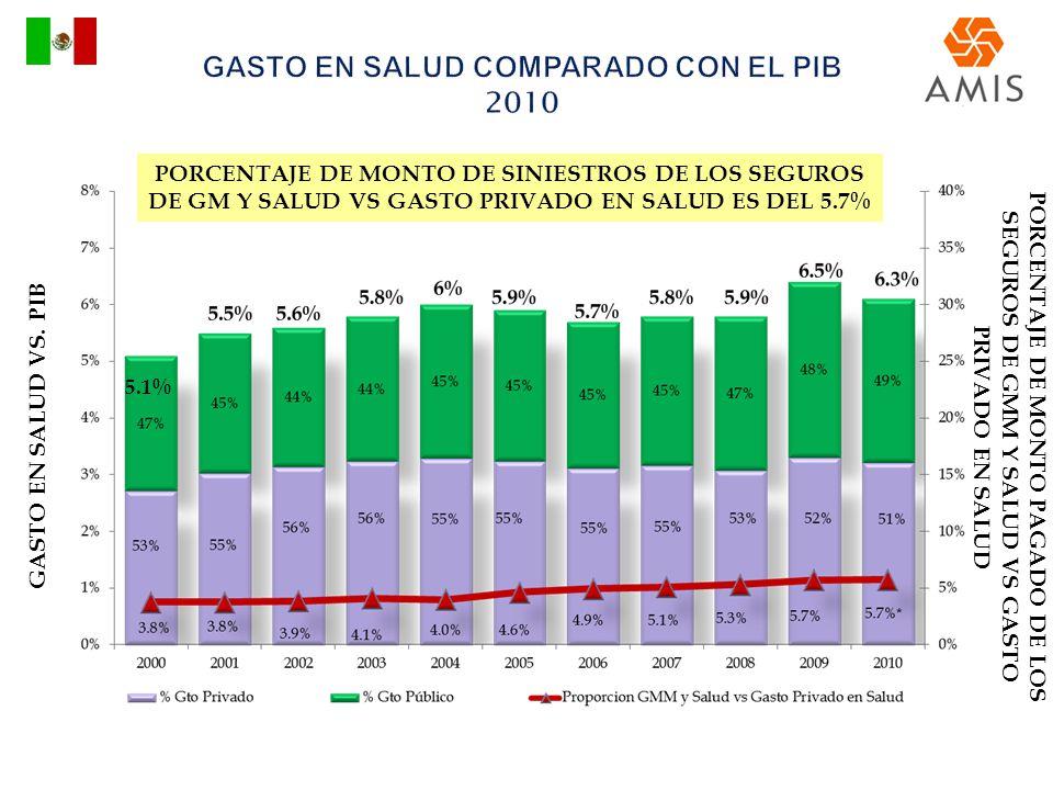 GASTO EN SALUD VS. PIB PORCENTAJE DE MONTO PAGADO DE LOS SEGUROS DE GMM Y SALUD VS GASTO PRIVADO EN SALUD 5.1% PORCENTAJE DE MONTO DE SINIESTROS DE LO