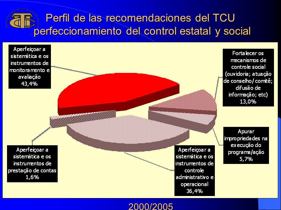 Perfil de las recomendaciones del TCU perfeccionamiento del control estatal y social 296 Programas finalísticos - LOA 2005 Exclusive Operações Especiais e Previdência de Inativos e Pensionistas da União 2000/2005 2000/2005