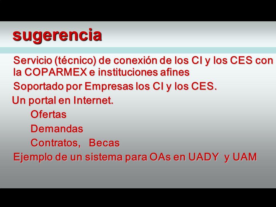 sugerencia Servicio (técnico) de conexión de los CI y los CES con la COPARMEX e instituciones afines Soportado por Empresas los CI y los CES.