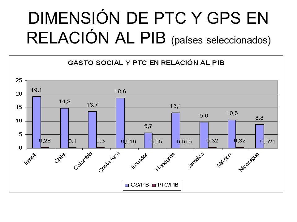 DIMENSIÓN DE PTC Y GPS EN RELACIÓN AL PIB (países seleccionados)