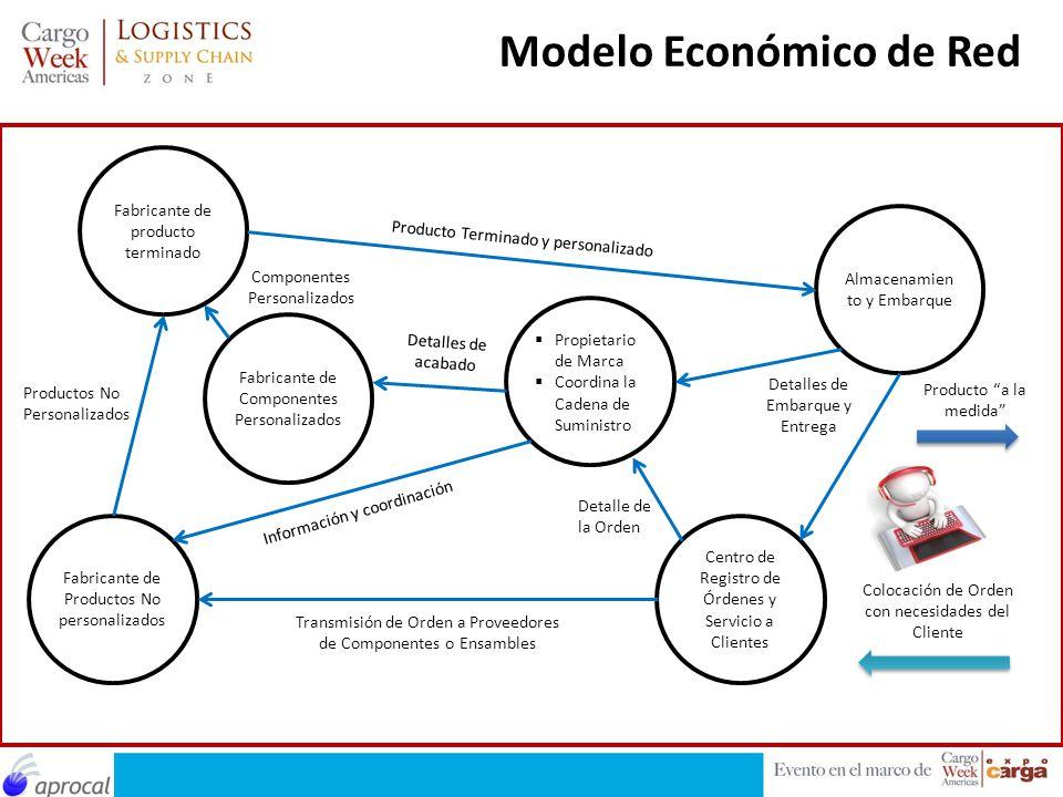Modelo Económico de Red Fabricante de producto terminado Fabricante de Productos No personalizados Fabricante de Componentes Personalizados Propietari