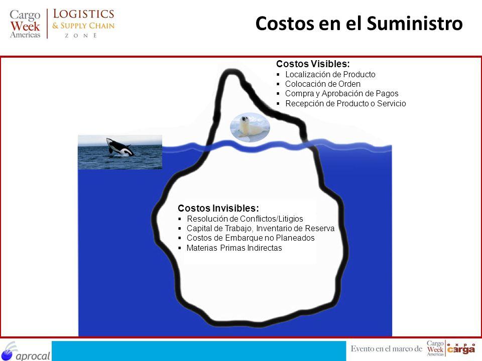 Costos en el Suministro Costos Visibles: Localización de Producto Colocación de Orden Compra y Aprobación de Pagos Recepción de Producto o Servicio Co