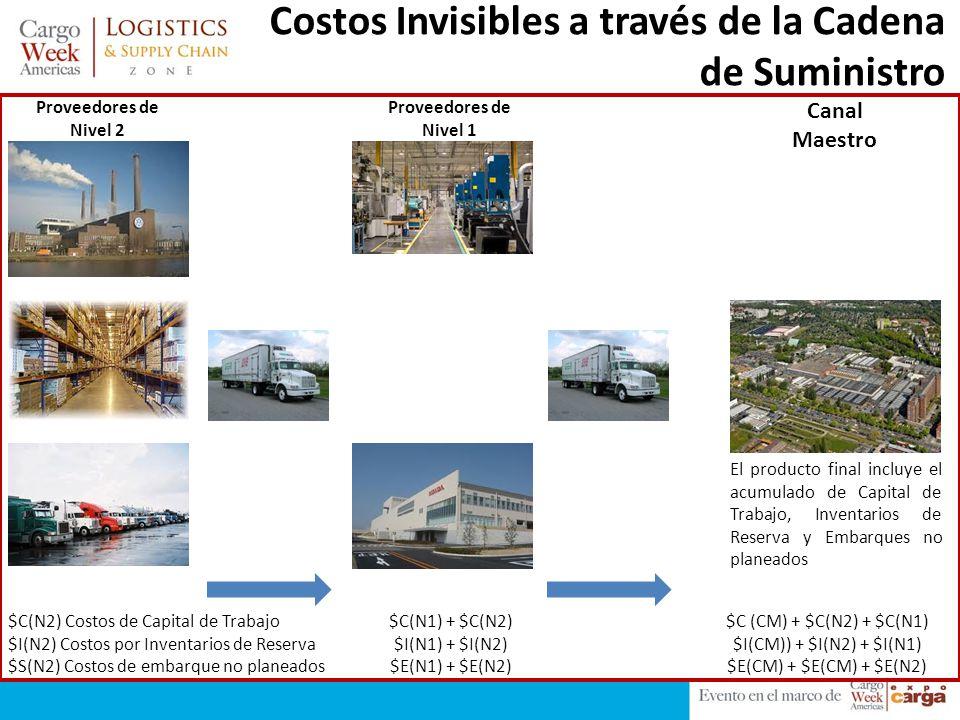 Costos Invisibles a través de la Cadena de Suministro Proveedores de Nivel 2 Proveedores de Nivel 1 Canal Maestro $C(N2) Costos de Capital de Trabajo