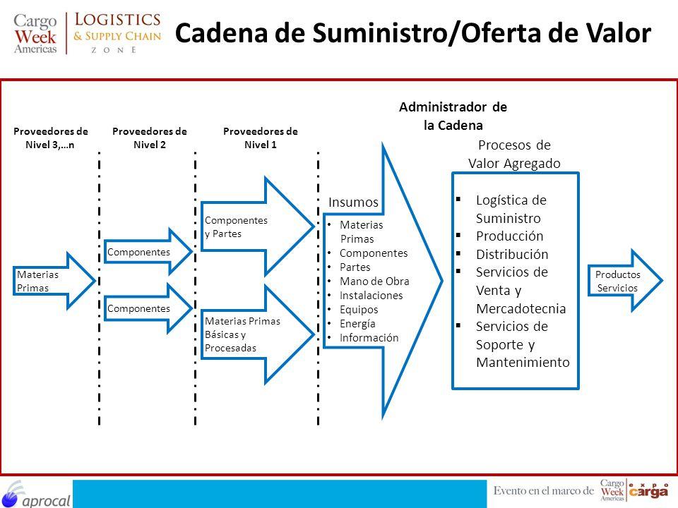 Materias Primas Componentes y Partes Materias Primas Básicas y Procesadas Componentes Logística de Suministro Producción Distribución Servicios de Ven